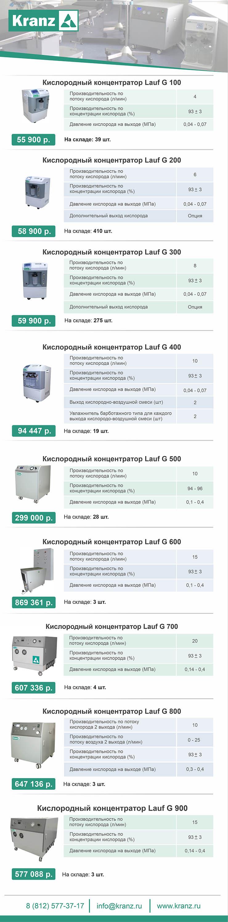 Кислородные концентраторы Lauf G